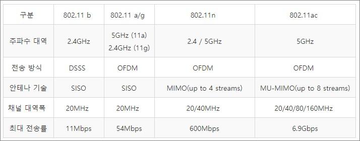 와이파이 표준 속도